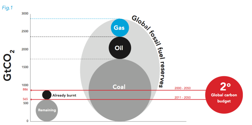 fossil fuel diagram